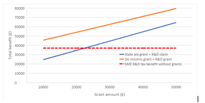 a chart showing how grants affect the benefit received by a profitable company with an eligible R&D spend of £150,000