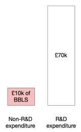 CBILs example 2