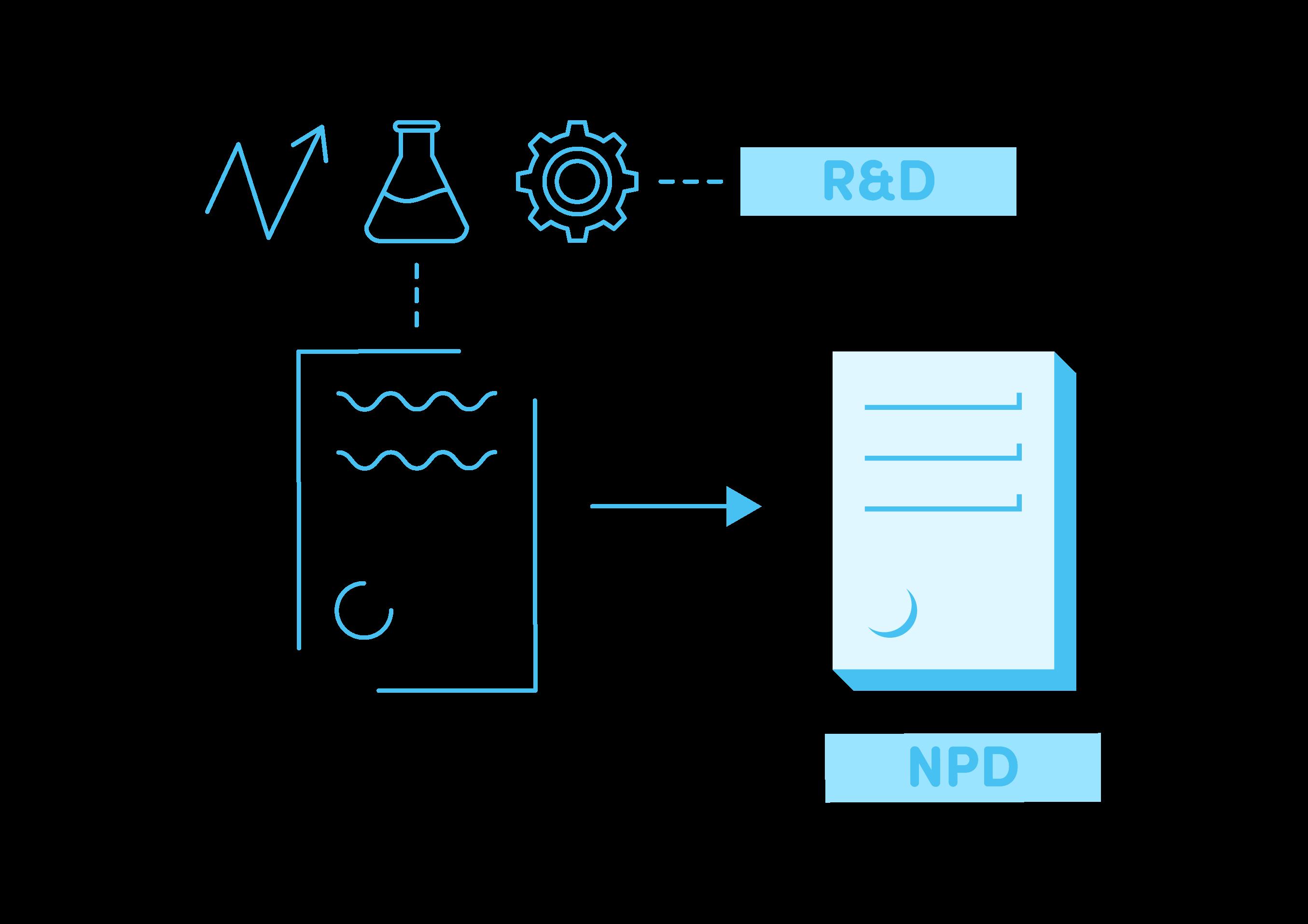 Is NPD part of R&D?