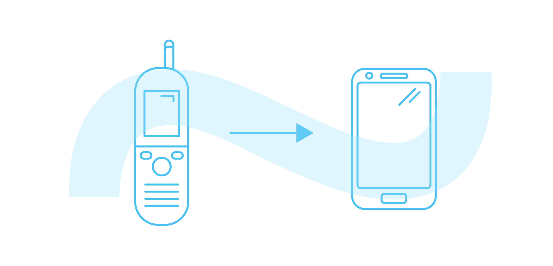 R&D, mobile devices
